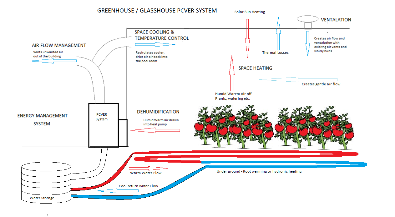 pcver hort diagram - Greenhouse Heating Breaking Tradition