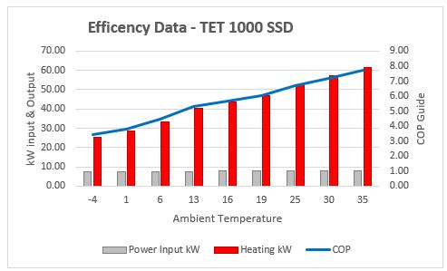 1000 cop graph - Product Information - Poseidon Performance Range