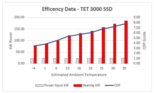 3000 cop graph - Product Information - Zeus Power Range