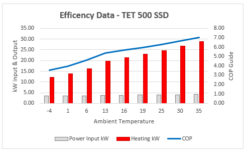 500 cop graph - Product Information - Poseidon Performance Range