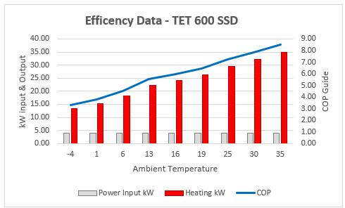 600 cop graph - Product Information - Poseidon Performance Range
