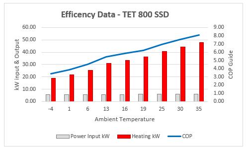 800 cop graph - Product Information - Poseidon Performance Range