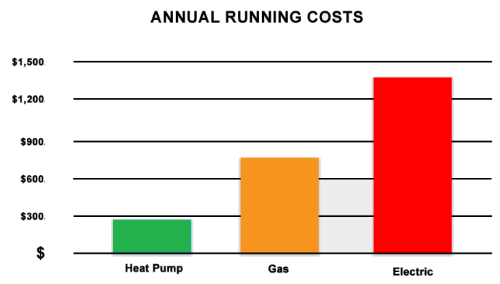 annual running cost graph - Solution Information - Transthermal Overview