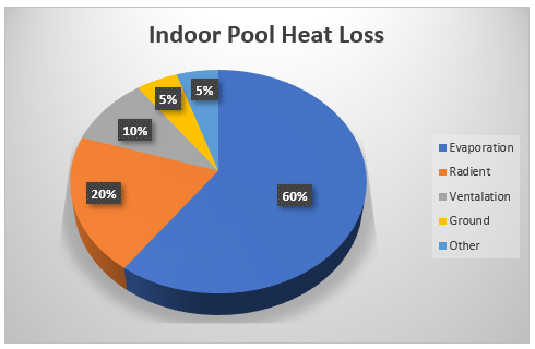 energy heat loss - Solution Information - Transthermal Overview