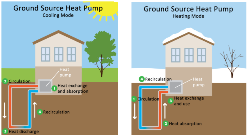 geo set up - Product Information - Geothermal Heat Pumps
