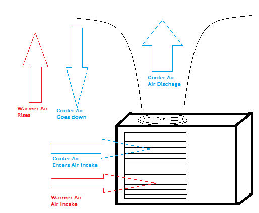 mushroom air flow - Solution Information - Transthermal Overview