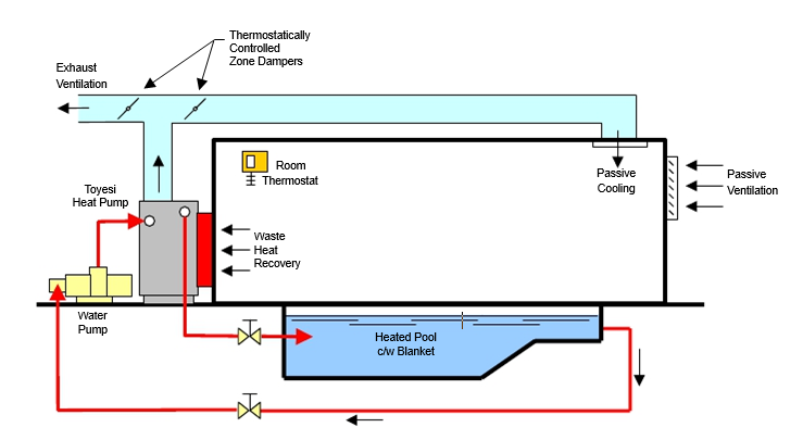 pcver image - Solution Information - Transthermal Overview
