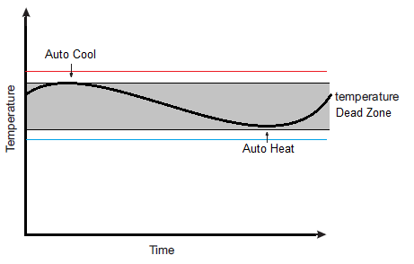 temperature - Solution Information - PAS