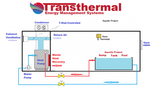 transthermal installation set up 525x300 - Solution Information -Transthermal Energy Management