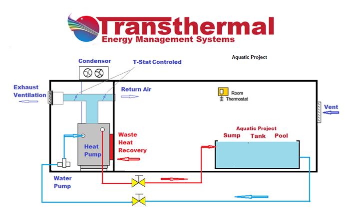 transthermal installation set up - Solution Information - Transthermal Overview