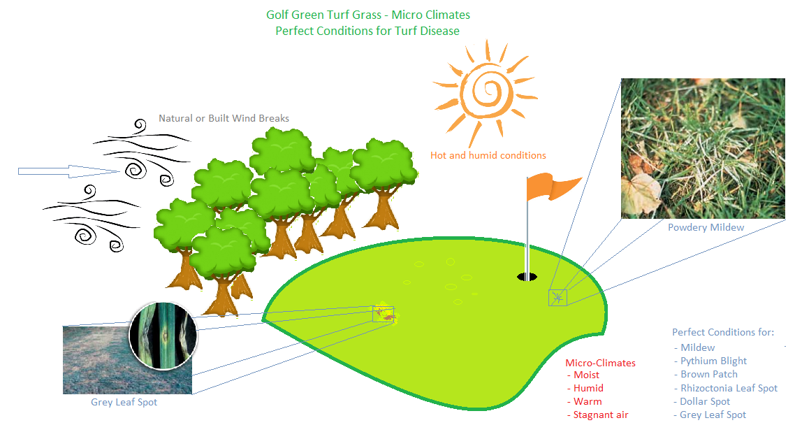 the issue with no air flow - Turf Jet Golf Greens Maintenance