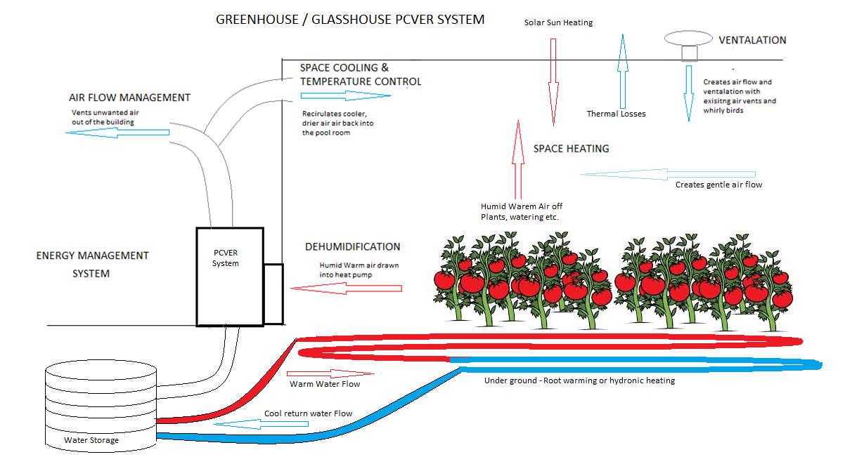 greenhouse pcver 2 - Project Pages - Trident Horticulture