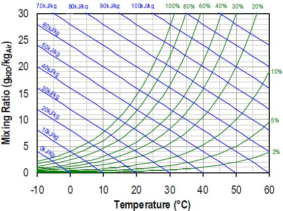 heat loss chart - Project Pages - Trident Horticulture